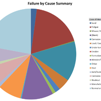 Failure Analysis Pivot and Graph
