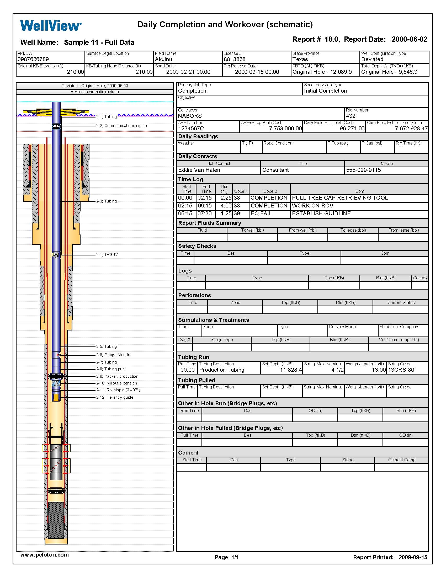 Complete Well Summary Daily Completion and Workover (schematic) ...