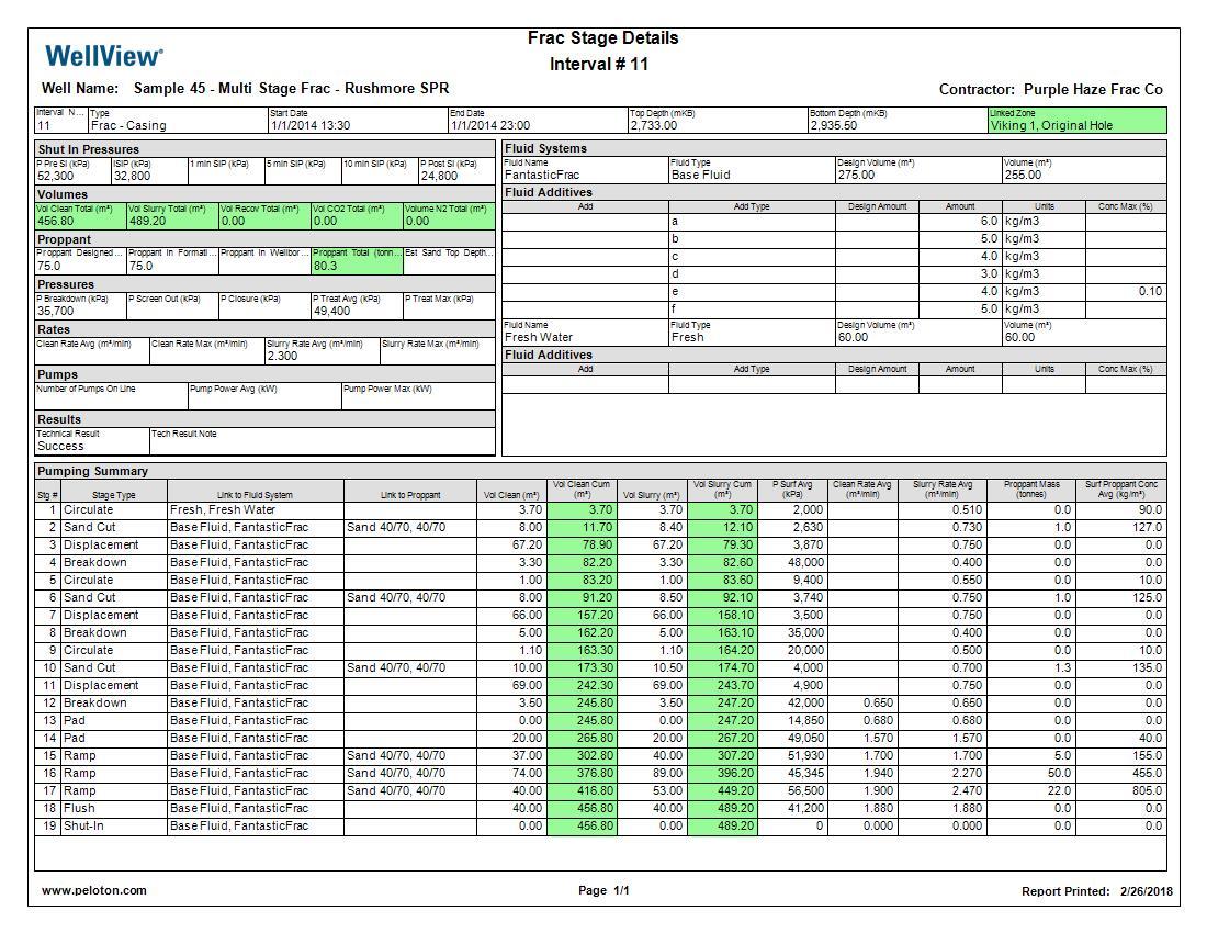 Oil Well Drilling Optimization Software | Peloton